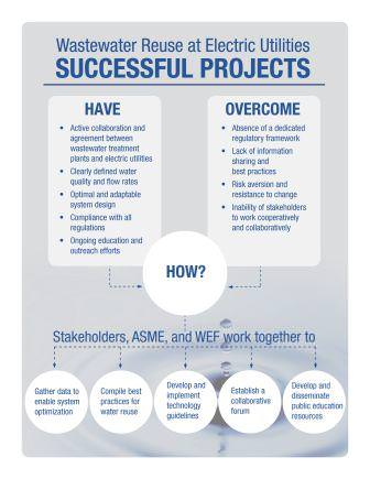 Municipal Wastewater Reuse at Electric Utilities Successful Projects infographic