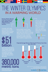 assets-climatecentral-org-images-uploads-news-2_5_14_CC_OlympicsGraphic_v12_take4-700x1040