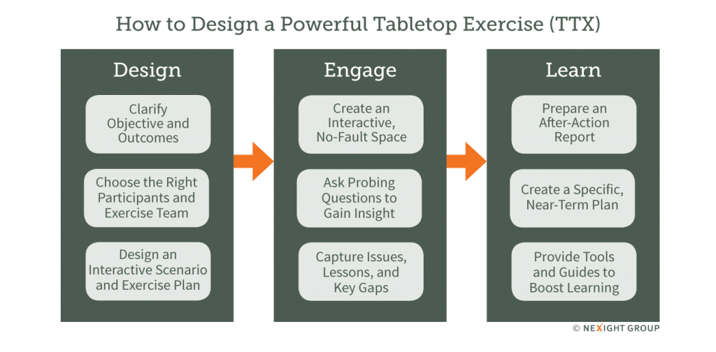 How to Design a Powerful Tabletop Exercise
