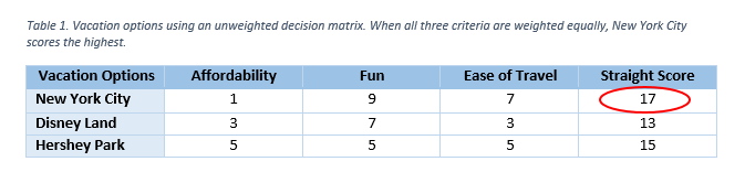 Decision Matrix Table 1
