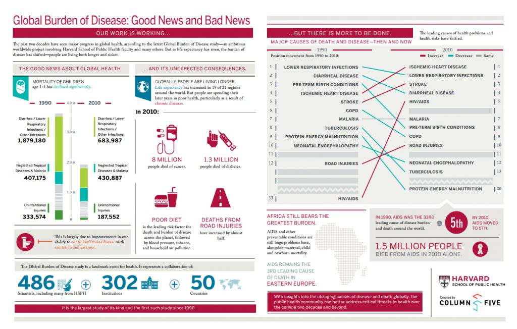 global_burden_of_disease