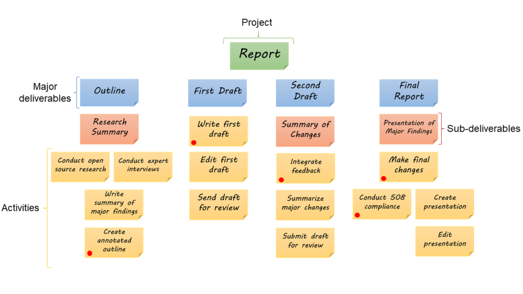 This example of a Work Breakdown Structure illustrates how it breaks down the major deliverables, sub-deliverables, and activities that feed into a larger project. The red dots illustrate project milestones that must be reached for a project to meet its deadlines.