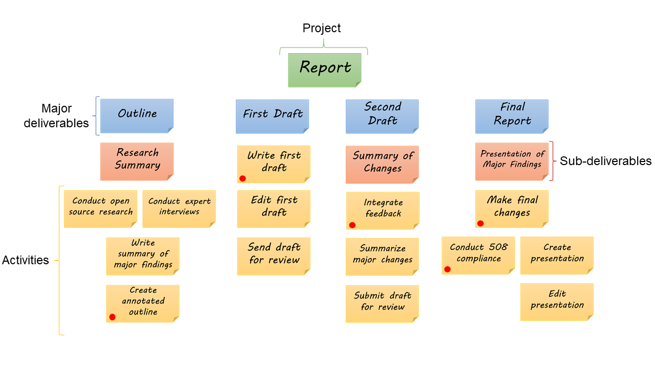 Break It Down Using The Work Breakdown Structure To Start Projects News Insights