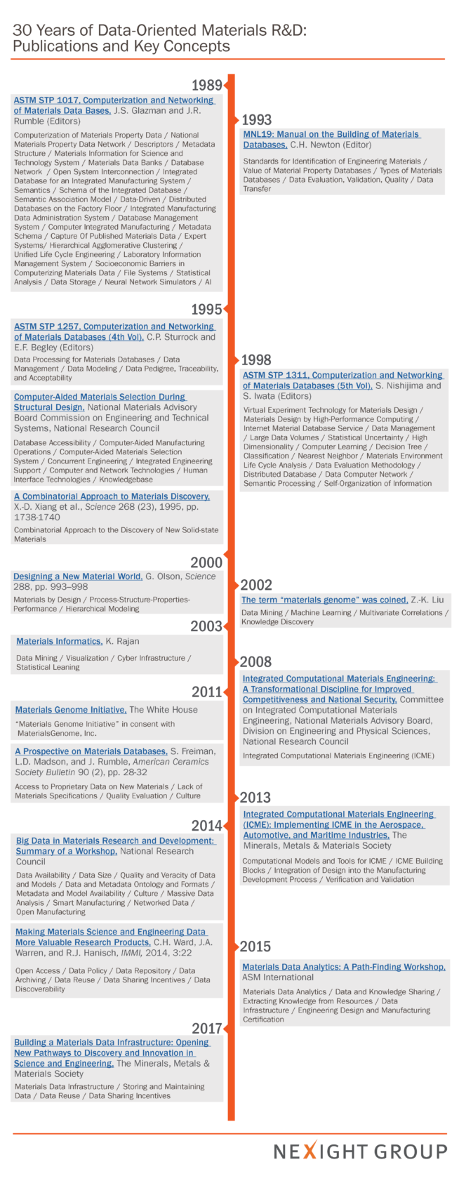 A Timeline Of Data Driven Materials Discovery News Insights