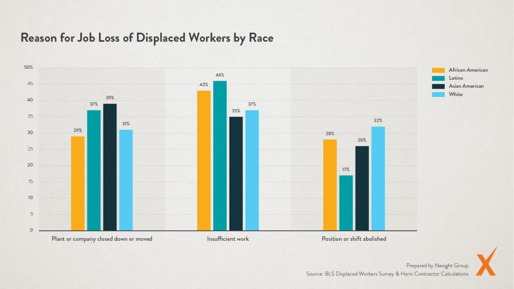 Graph: Reason for Job Loss of Displaced Workers by Race