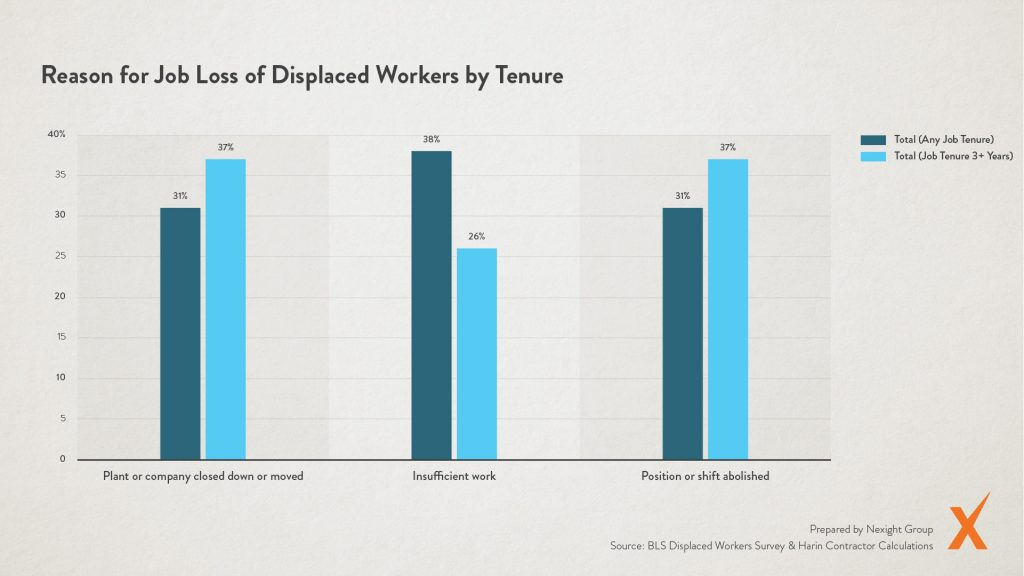 Graph: Reason for Job Loss of Displaced Workers by Tenure