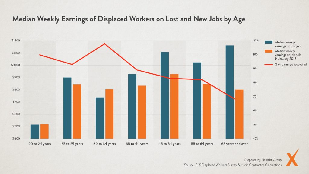 Graph: Median Weekly Earnings of Displaced Workers on Lost and New Jobs by Age