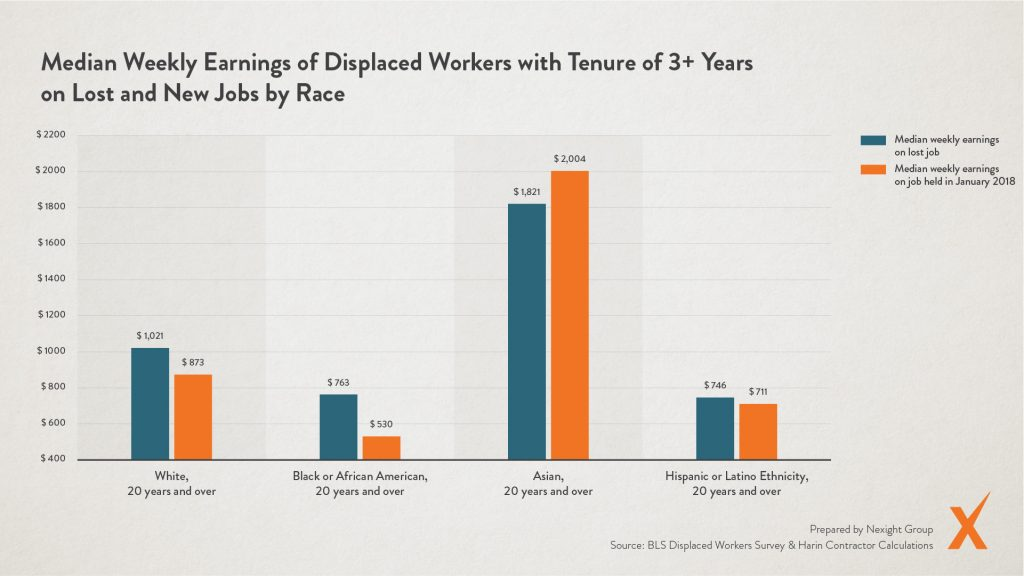 Graph: Median Weekly Earnings of Displaced Workers with Tenure of 3+ Years on Lost and New Jobs by Race