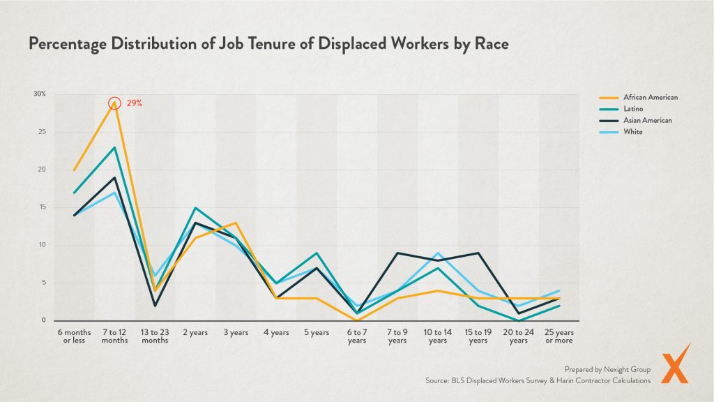 Graph: Percentage of Job Tenure of Displaced Workers by Race