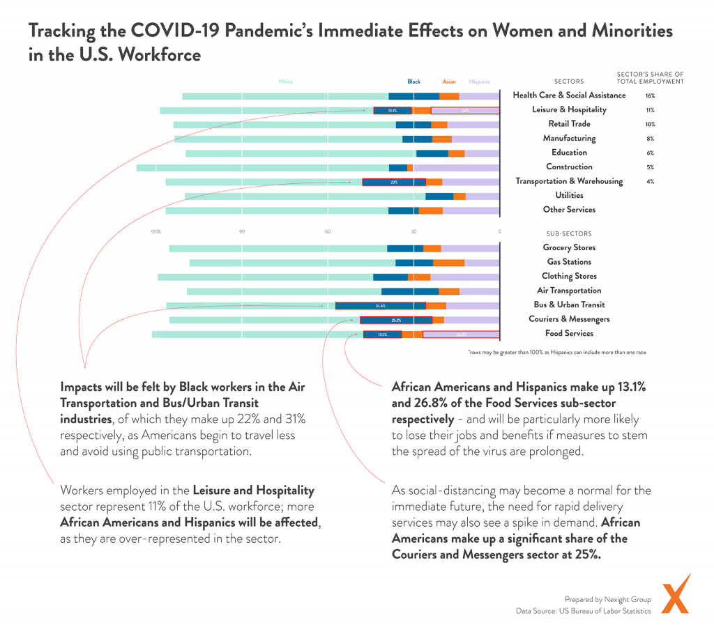 Graph of COVID-19 Pandemic Impacts on US Workforce