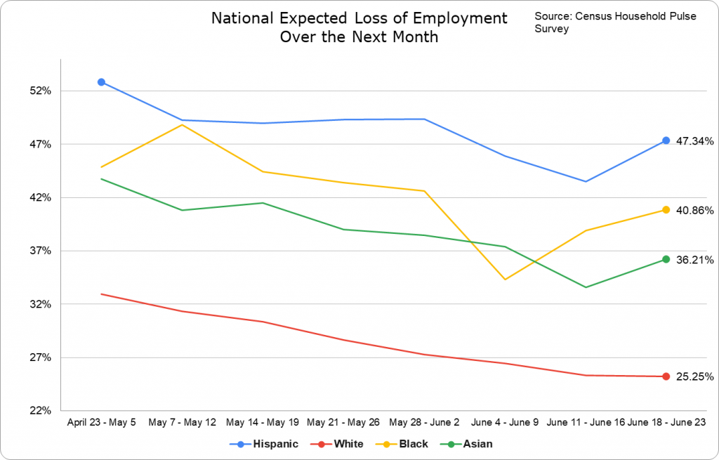 Expected Loss of Employment -- National