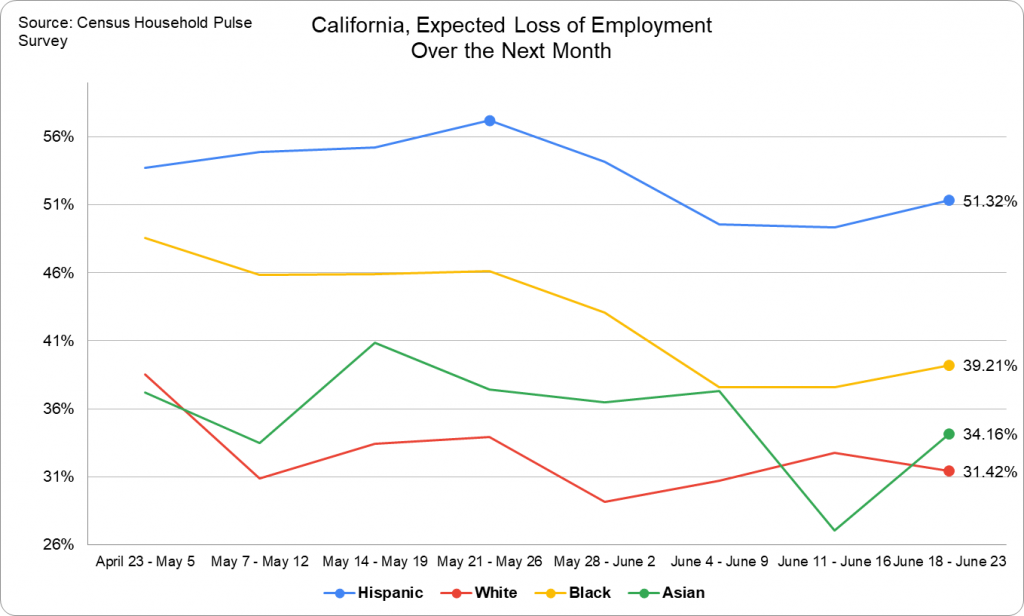 Expected Loss of Employment -- California