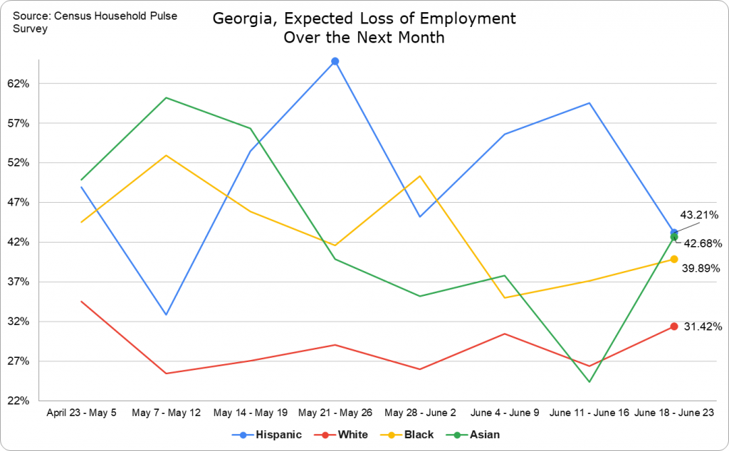 Expected Loss of Employment -- Georgia