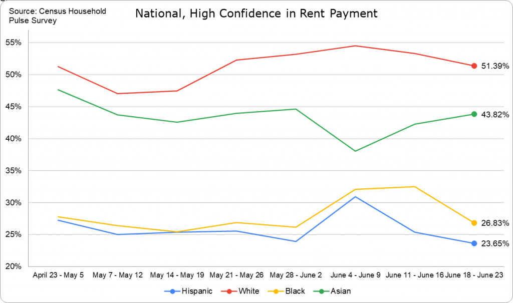 Rent Payment Confidence -- National