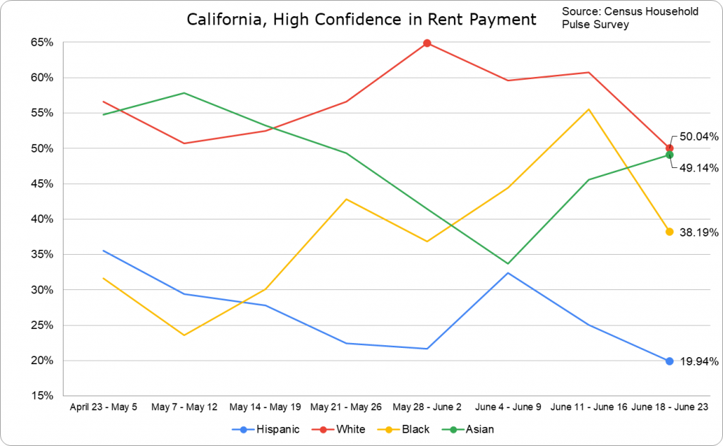 Rent Payment Confidence -- California
