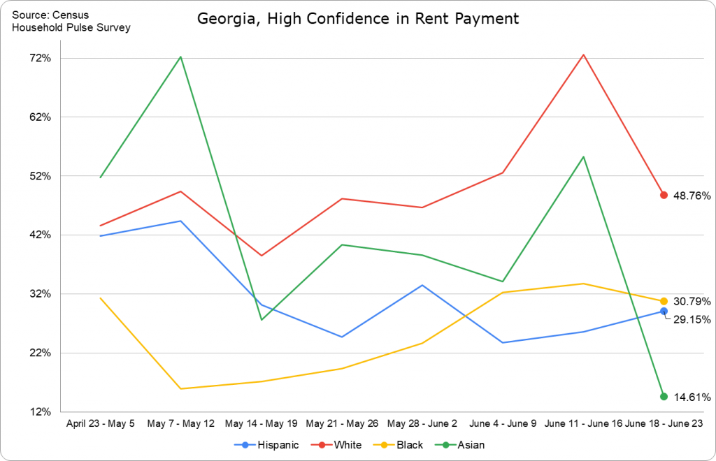 Rent Payment Confidence -- Georgia